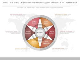 App Brand Truth Brand Development Framework Diagram Example Of Ppt Presentation