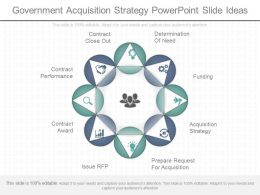 App Government Acquisition Strategy Powerpoint Slide Ideas