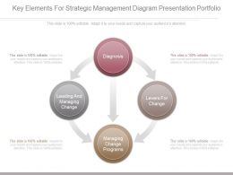 App Key Elements For Strategic Management Diagram Presentation Portfolio
