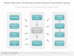 App Market Saturation Of Branded Goods Sample Presentation Design