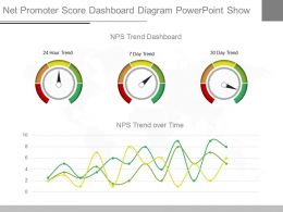 App Net Promoter Score Dashboard Diagram Powerpoint Show