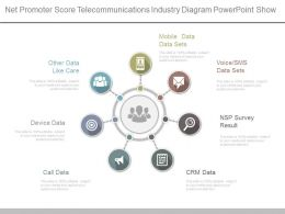 App Net Promoter Score Telecommunications Industry Diagram Powerpoint Show