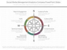 App Social Media Management Analytics Compass Powerpoint Slides
