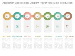 Application Acceleration Diagram Powerpoint Slide Introduction