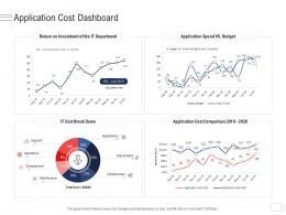 Application Cost Dashboard Enterprise Application Portfolio Management Ppt Themes