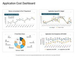Application Cost Dashboard N447 Powerpoint Presentation Skills
