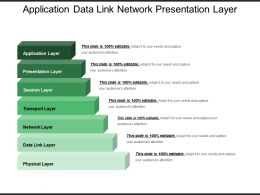Application Data Link Network Presentation Layer