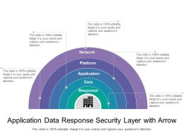 Application Data Response Security Layer With Arrow