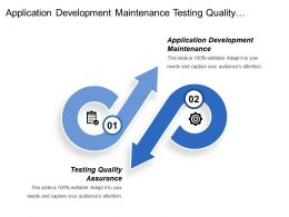 Application Development Maintenance Testing Quality Assurance Functional Excellence
