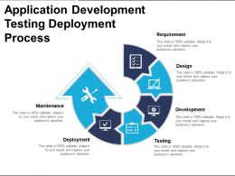 Application Development Testing Deployment Process