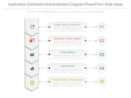 Application Distribution Administration Diagram Powerpoint Slide Ideas