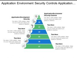 Application Environment Security Controls Application Development Security Information Accuracy