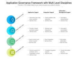 Application Governance Framework With Multi Level Disciplines