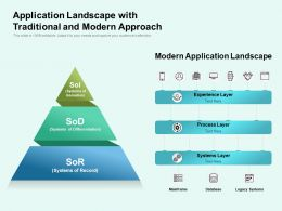 Application Landscape With Traditional And Modern Approach