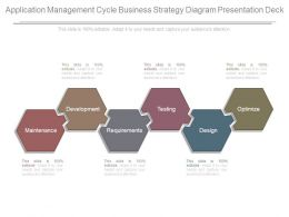 Application Management Cycle Business Strategy Diagram Presentation Deck