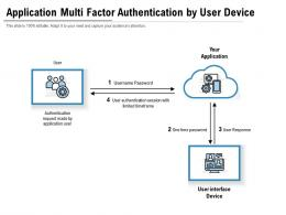 Application Multi Factor Authentication By User Device