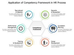 Application Of Competency Framework In Hr Process