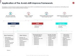 Application Of The Avoid Shift Improve Framework Ppt Powerpoint Presentation Outline Templates