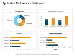 Application Performance Dashboard N448 Powerpoint Presentation Slide