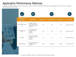 Application Performance Metrices N449 Powerpoint Presentation Sample