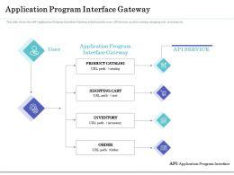 Application Program Interface Gateway Ppt Format Ideas