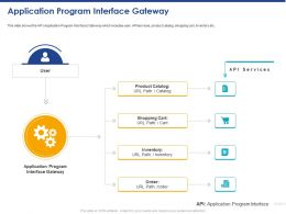 Application Program Interface Gateway Ppt Powerpoint Presentation Infographic Template Inspiration