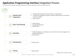 Application Programming Interface Integration Process Authentication Ppt Show