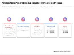 Application Programming Interface Integration Process Data Map Ppt Example File