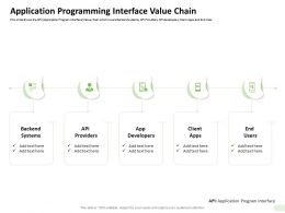 Application Programming Interface Value Chain Backend Ppt Guidelines