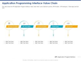 Application Programming Interface Value Chain Ppt Powerpoint Presentation Model Topics