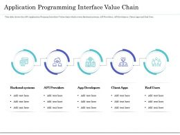 Application Programming Interface Value Chain Ppt Visual Aids