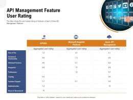 Application Programming Interfaces Overview API Management Feature User Rating Ppt Graphics