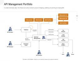Application Programming Interfaces Overview API Management Portfolio Ppt Powerpoint Presentation Outline Slides