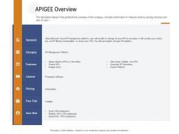Application Programming Interfaces Overview APIGEE Overview Ppt Powerpoint Presentation Model