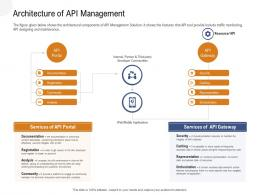 Application Programming Interfaces Overview Architecture Of API Management Ppt Powerpoint Slide