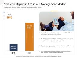 Application Programming Interfaces Overview Attractive Opportunities In API Management Market Ppt Ideas