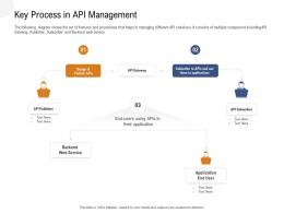 Application Programming Interfaces Overview Key Process In Api Management Ppt Powerpoint Tips