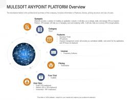 Application Programming Interfaces Overview Mulesoft Anypoint Platform Overview Ppt Powerpoint Aids