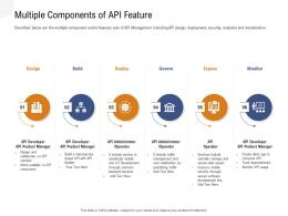 Application Programming Interfaces Overview Multiple Components Of Api Feature Ppt Powerpoint Grid