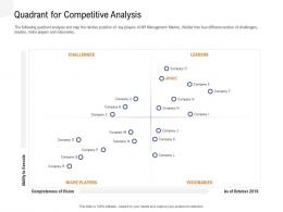 Application Programming Interfaces Overview Quadrant For Competitive Analysis Ppt Powerpoint Image