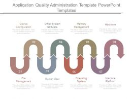 Application Quality Administration Template Powerpoint Templates