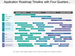 Application Roadmap Timeline With Four Quarters And Current Future State