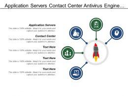 Application Servers Contact Center Antivirus Engine Database Server