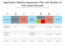 Application Stability Assessment Plan With Number Of Test Cases Executed