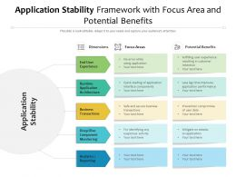 Application Stability Framework With Focus Area And Potential Benefits