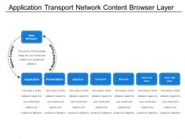 Application Transport Network Content Browser Layer