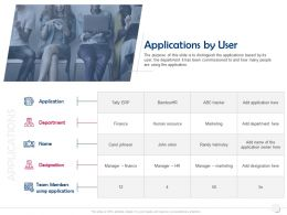 Applications By User Designation Ppt Powerpoint Presentation Infographics Graphics