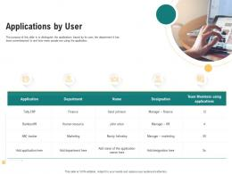 Applications By User Optimizing Enterprise Application Performance Ppt Format