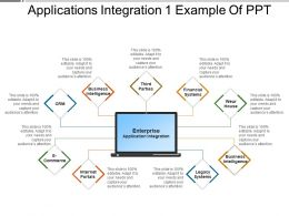Applications Integration 1 Example Of Ppt