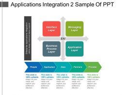 Applications Integration 2 Sample Of Ppt